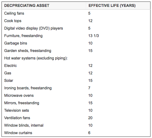 effective years depreciating asset table